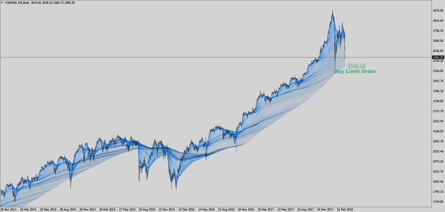 S&P500_M8- Mar 25th Daily