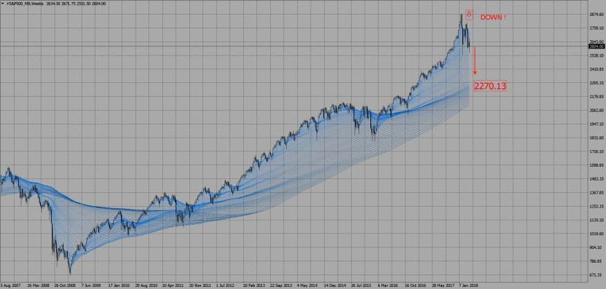 #S&P500_M8Weekly