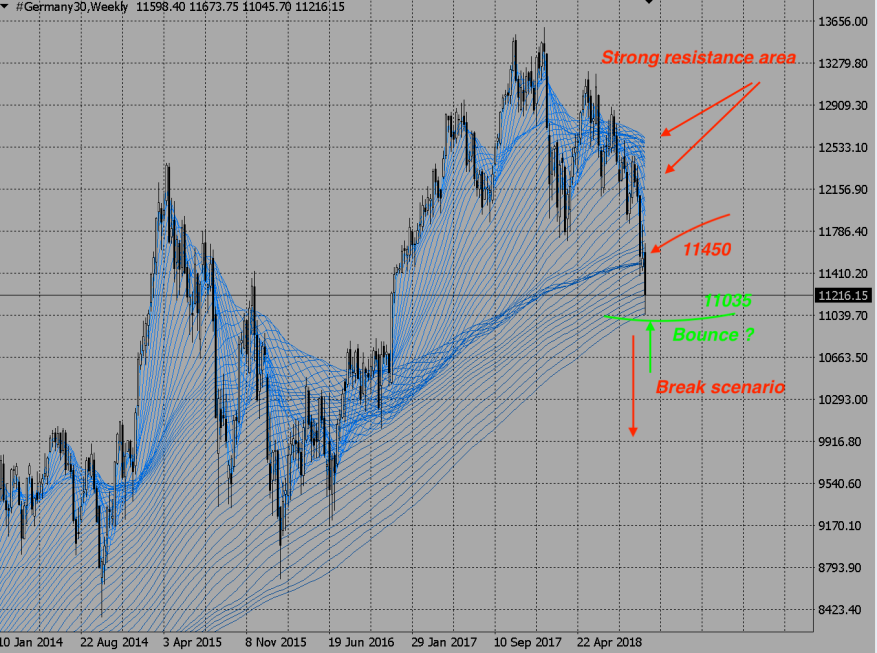 DAX weekly Oct 26